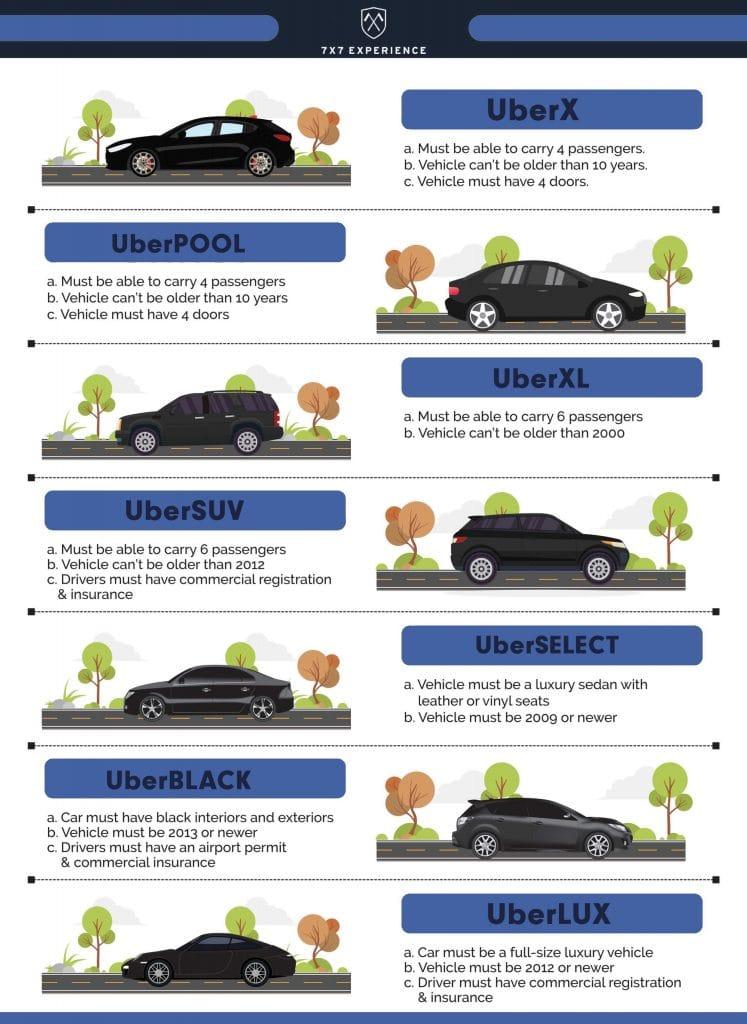 uber vehicle types